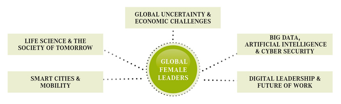 Global Female Topics